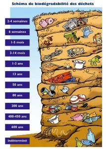 duree-de-vie-des-dechets-infographie